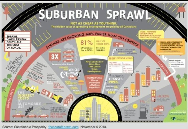 /@sieravercillo recommend the book Perverse Cities. But to start this infograph has great info on sprawl vs density pic.twitter.com/c1CTOeTKpz