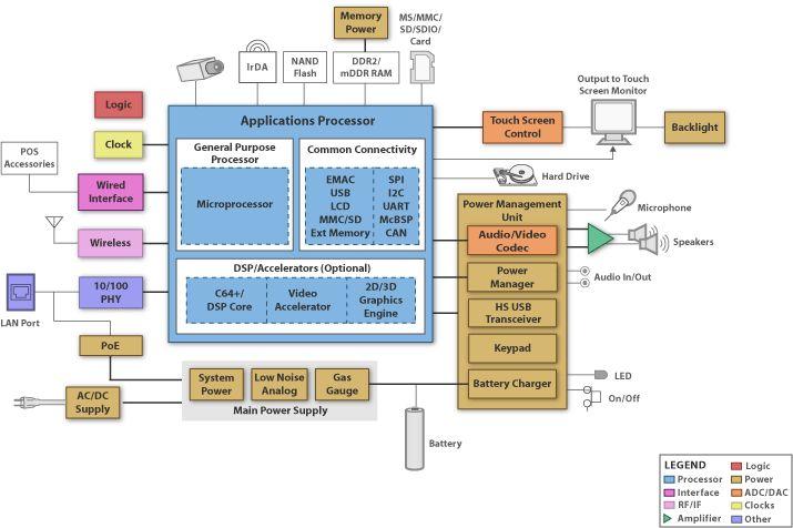 Ti Hmi Block Diagram Circuit Diagrams Pinterest