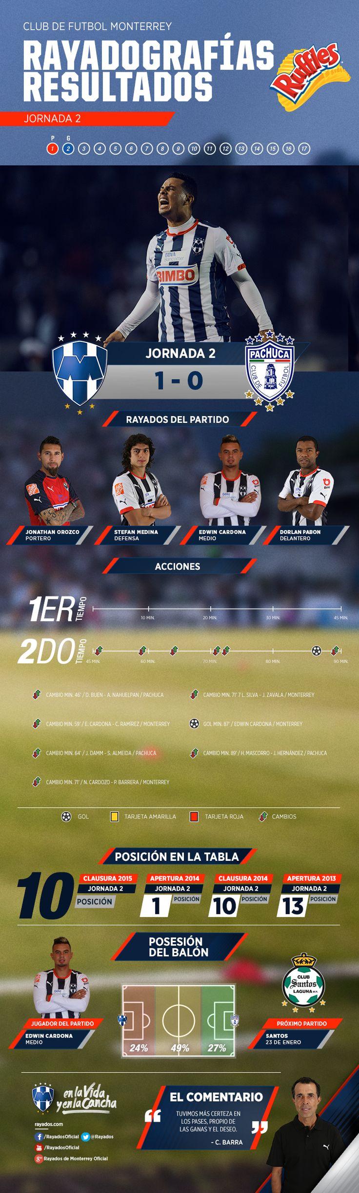 La #Rayadografía post partido #Rayados vs. Pachuca es presentada por Ruffles MX.  Para ver la imagen de un mayor tamaño y detalles, da clic aquí: http://www.rayados.com/noticias/7814/rayadografa_-_rayados_vs._pachuca_postpartido