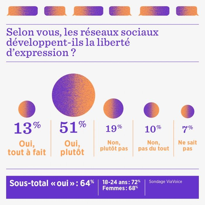 Français et réseaux sociaux : le grand désenchantement ? | Usbek & Rica
