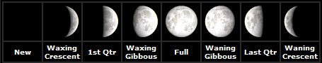 Phases of the moon as seen in the Northern Hemisphere Week of 3/10/14