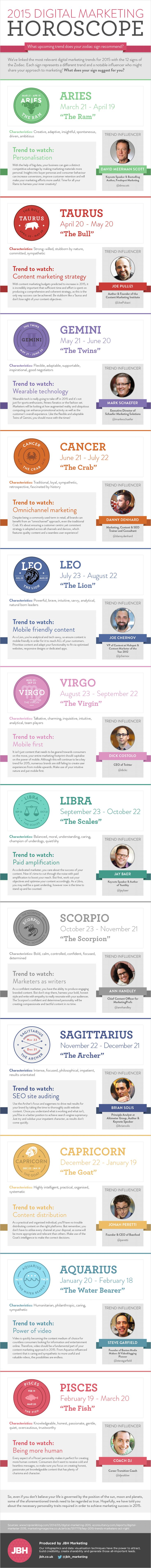 What upcoming trend does your Zodiac sign recommend in our Digital Marketing Horoscope 2015?  We've linked the most relevant digital marketing trends for 2015 with the 12 signs of the Zodiac. Each sign represents a different trend and notable influencer who might share your approach to marketing!
