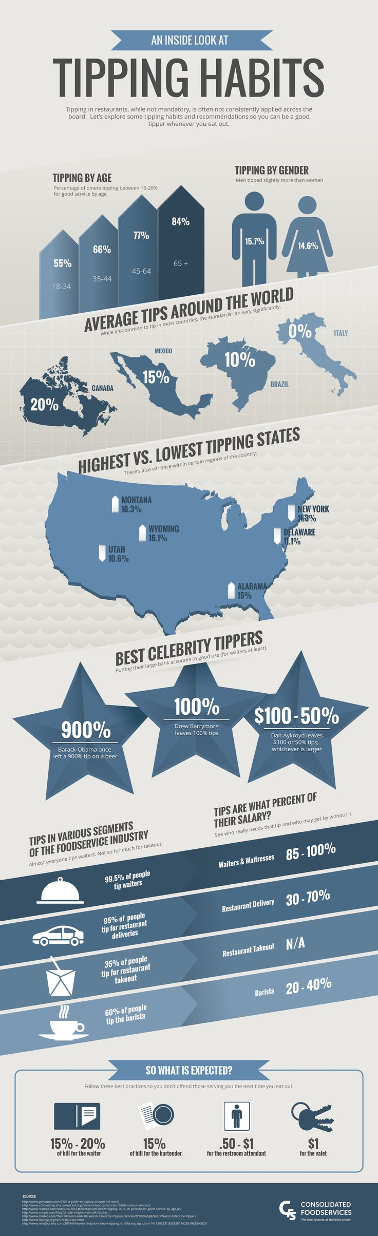 An Inside Look at Tipping #Habits - Do you fancy an infographic?  There are a…