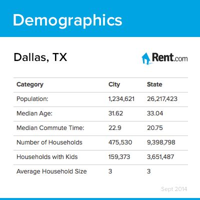 35 best Dallas Living images on Pinterest