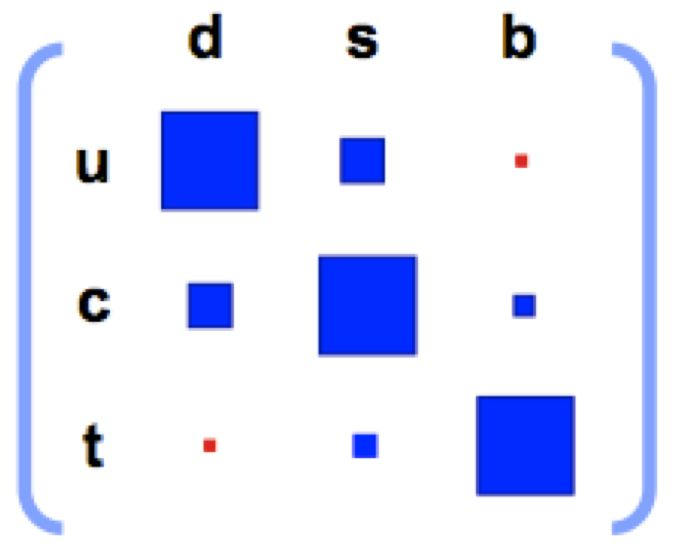 CKM matrix - In the standard model of particle physics, the Cabibbo–Kobayashi–Maskawa matrix (CKM matrix) is a unitary matrix, which contains information on the transitions in quark flavour during a weak interaction. Technically it describes the differences between quantum states of quarks when they propagate freely and when they take part in the weak interactions. On the picture transitions in quark flavour are illustrated such as the larger squares indicate more likely transitions