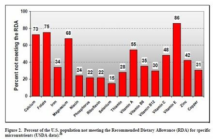 Diet deficiencies