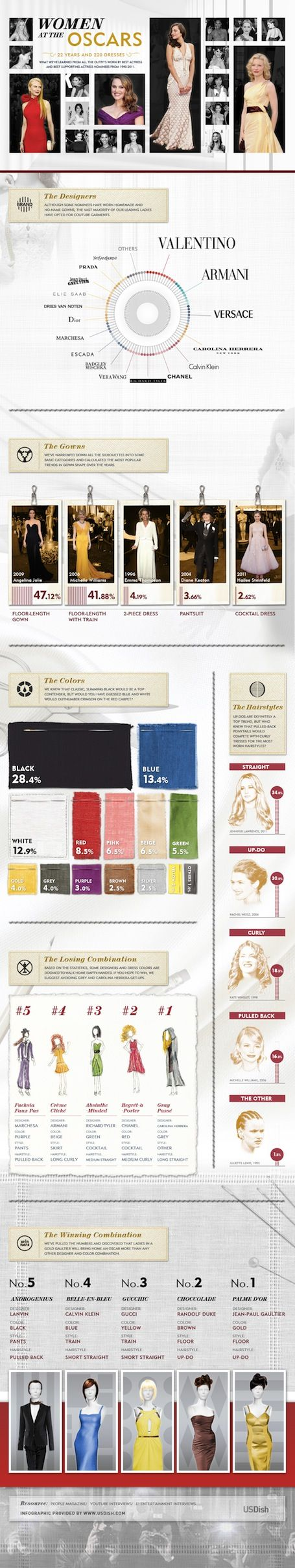 10 FASHION INFOGRAPHICS TO GIVE US A NEW STYLE SENSE  (some far better than others)