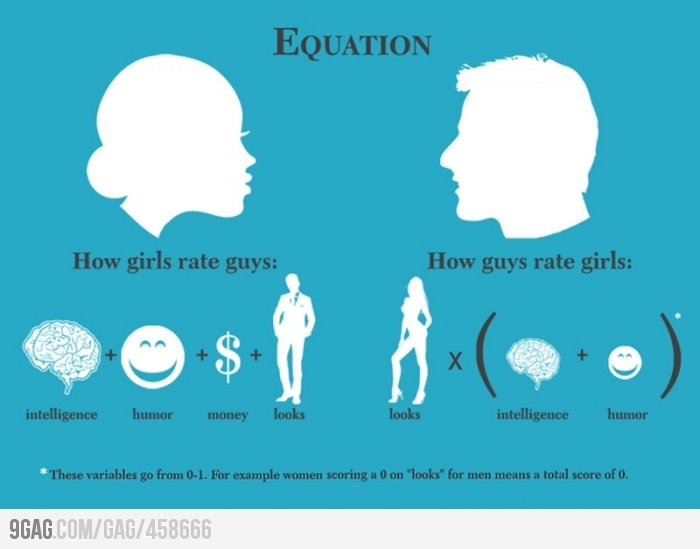 Equation: The Difference Between Girls and Guys