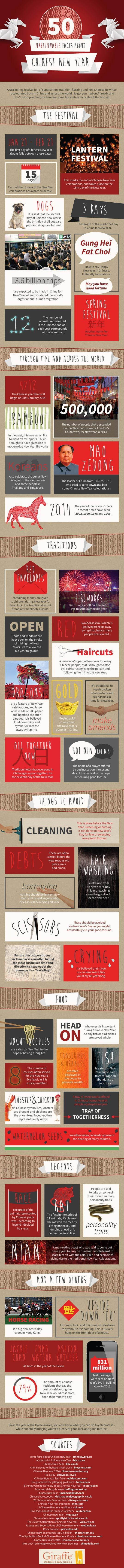 Happy Chinese New Year everyone! You may be familiar with traditions like dragon dancers, gifts in red envelopes and fireworks – but did you know that you should avoid washing your hair and cleaning so that you don't sweep away good fortune? NeoMam Studios just launched a new infographic that shares 50 facts about Chinese New Year.