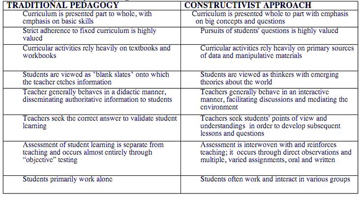 social constructivism discussion Explaining social constructivism full article instructors should construct questions like those shown in table 1 to help generate discussion.