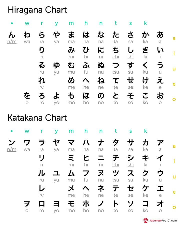 Japanese Hiragana Chart: Pin By Victoria Kuklish On Japan & Japanese Culture