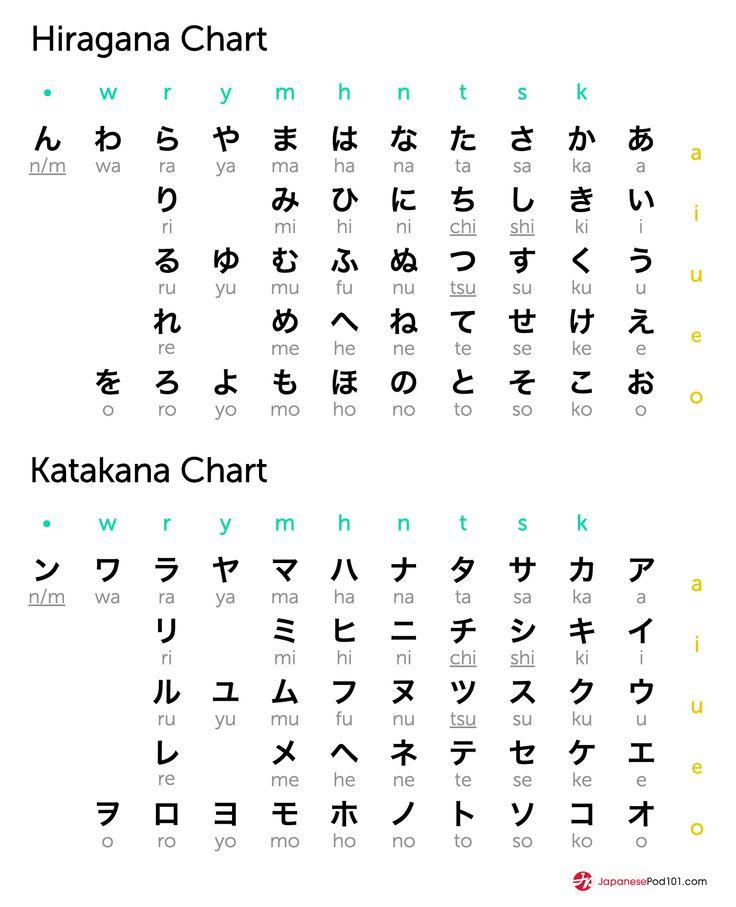 Click here to get your free hiragana & katakana eBook here: http://www.japanesepod101.com/japanese-alphabet/?src=social_kana_chart