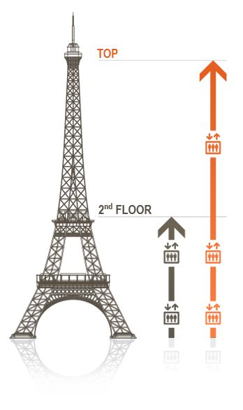 Buy Eiffel Tower Tickets (to the Summit) $18