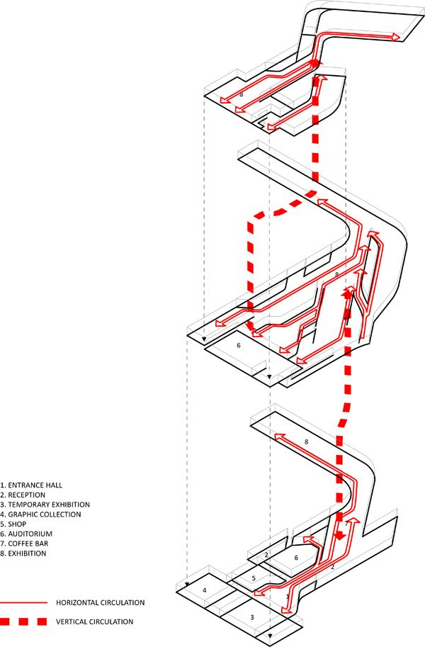 diagrams in art maxxi museum of modern art circulation case study zaha #7