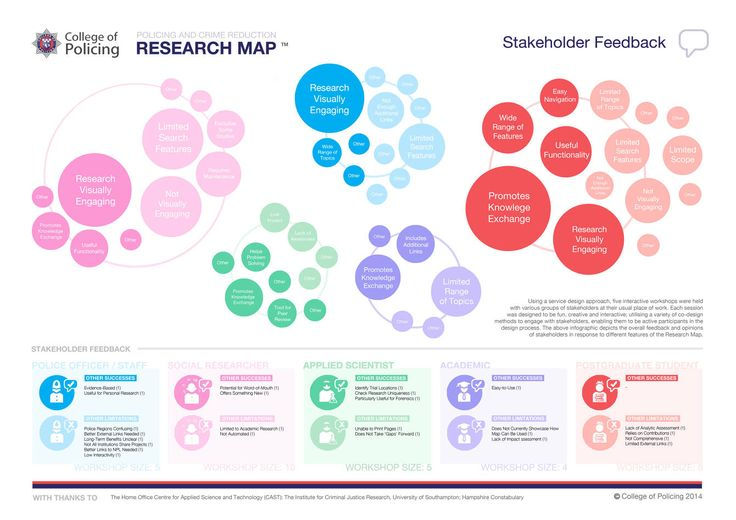 Stakeholder Mapping - Maria Maclennan | Design Researcher