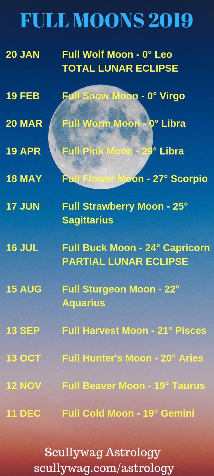 Full Moon dates and zodiac degrees for 2019  #astrology #moon