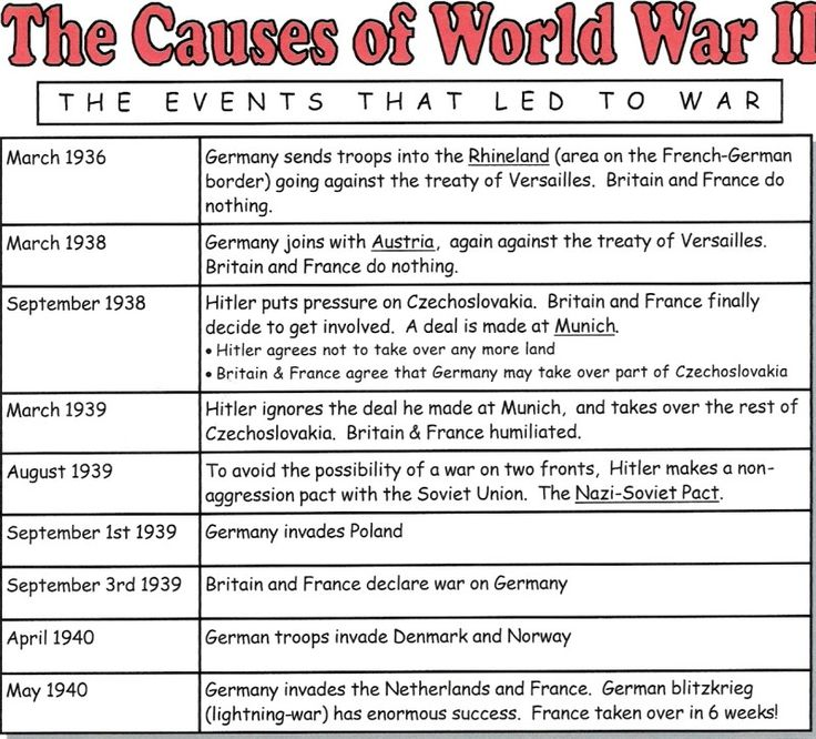 The Causes of World War 2