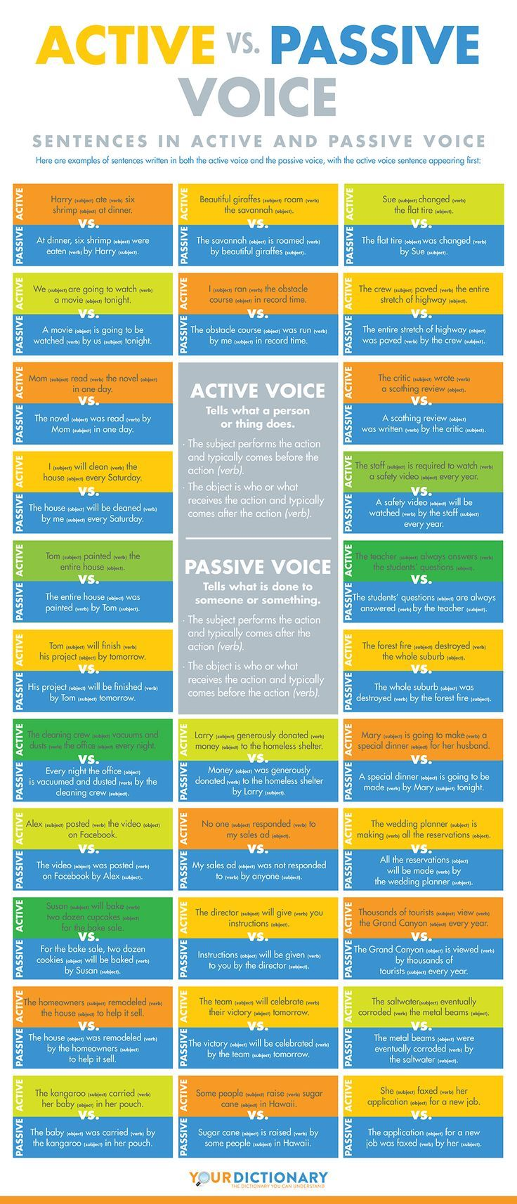 Active vs. Passive Voice #grammar #infographic