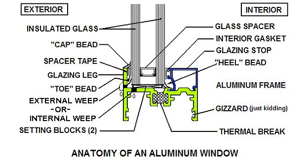 Anatomy Of An Aluminum Window Skylite Pinterest