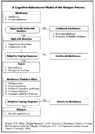 Mindfulness-Based Relapse Prevention outline - Google Search