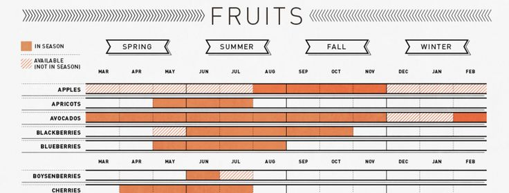 Use This Handy Chart To Know What Produce Is Actually In Season
