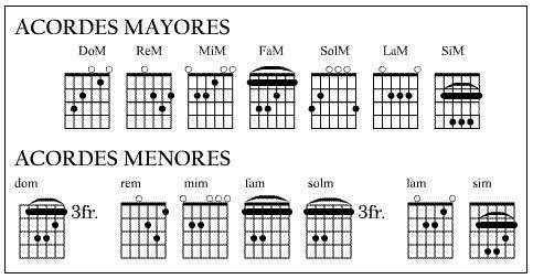Quot Acordes Mayores Y Menores Quot Quot Clases De Guitarra Quot Pablo