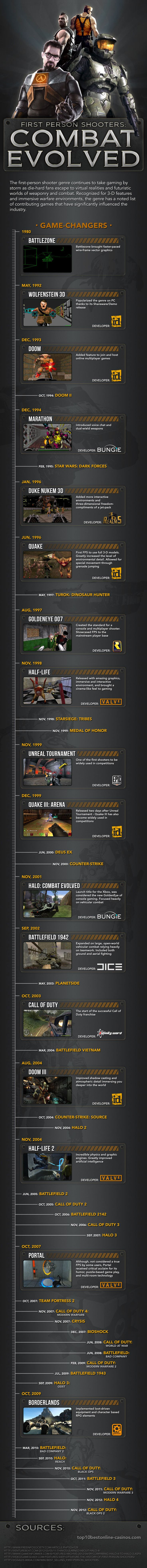 This infograph depicts the evolution of First Person Shooters from 1980 to 2009. Listing popular games such as Battlezone, Doom, Goldeneye 007, and Call of Duty, the infograph illustrates how particular games have influences the gaming industry.