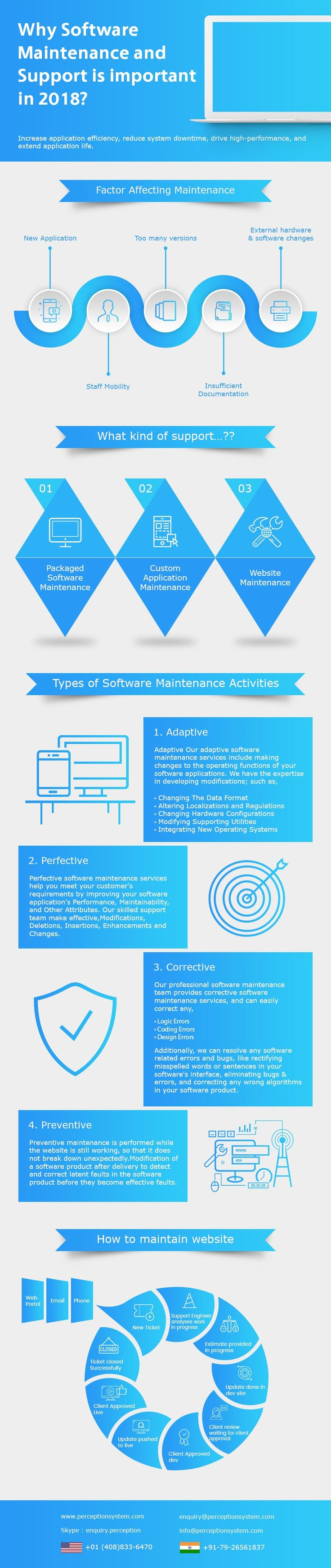 Why Software Maintenance and Support is important in 2018? – Infographics http://blogs.perceptionsystem.com/infographic/software-maintenance-support-important-2018/