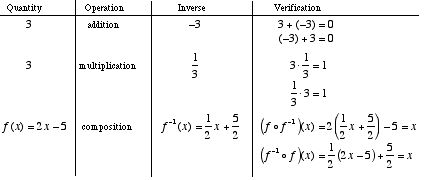 Mathwords: Inverse