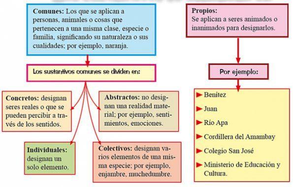 Pin De Natalia En El Sustantivo Sustantivos Y Sus Clases Los Sustantivos Comunes Sustantivo