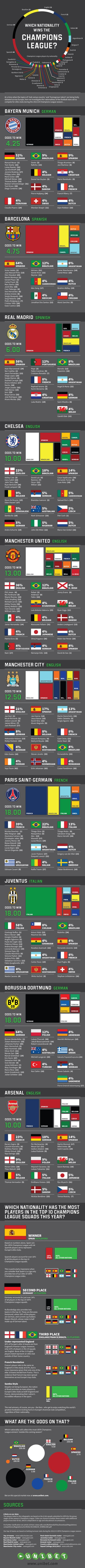 #INFOgraphic > Champions League 2014 Clubs: This graphic presents 10 elite football clubs of UEFA Champions  League and their nationality synthesis along with some predictions on win odds based on club and nationality.  > http://infographicsmania.com/champions-league-2014-clubs/?utm_source=Pinterest&utm_medium=INFOGRAPHICSMANIA&utm_campaign=SNAP
