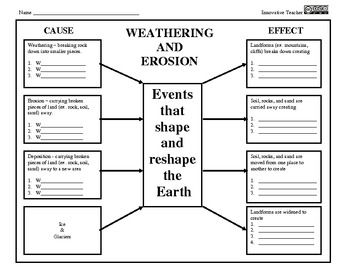 What are things to write about for weathering in Earth Science?
