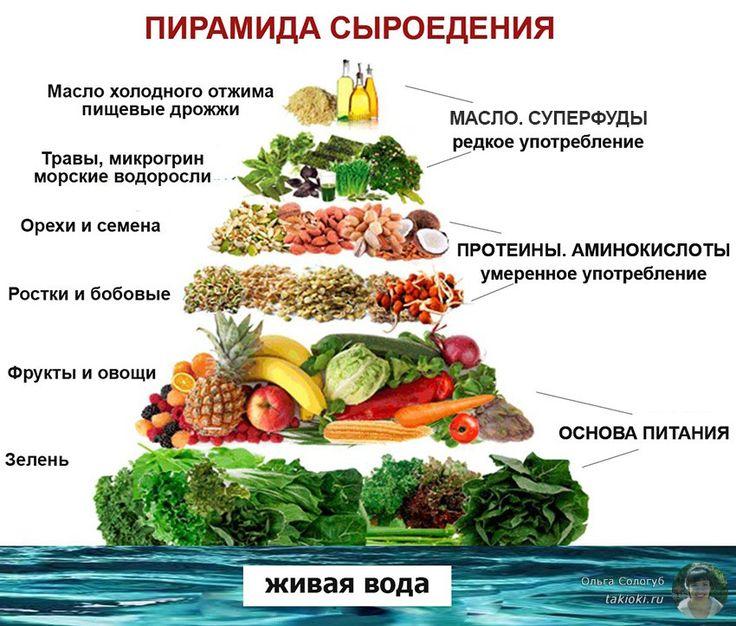 Вегетарианство Сбалансированная Диета. Вегетарианская диета