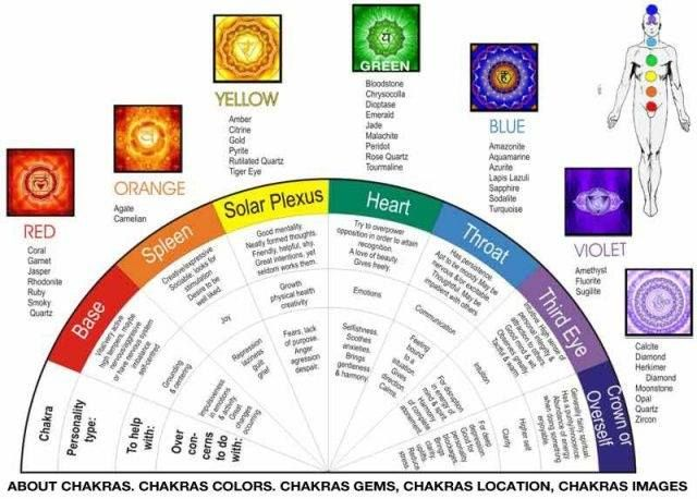 Through our Chakras, we transmit and receive physical, emotional, and spiritual energy. The chakra system goes back to ancient eastern masters. Each chakra is associated with a particular area of the body and a color of the spectrum. Stones are used at ch