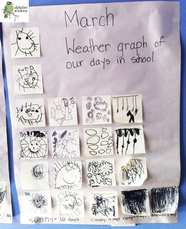 """""""meteorologist of the week"""" draws a daily picture of what they view weather wise.   Then, we create a chart of the month and dicuss comparisons of the month's weather, and the differences month to month! —"""