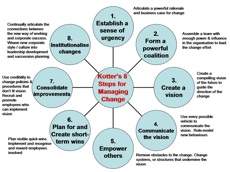 kotter 8 steps Kotters 8 step change model july 2, 2015 human resources , personal development change management garytremolada thinking about implementing a change in an organisation, this model is structured and linear form of creating change.