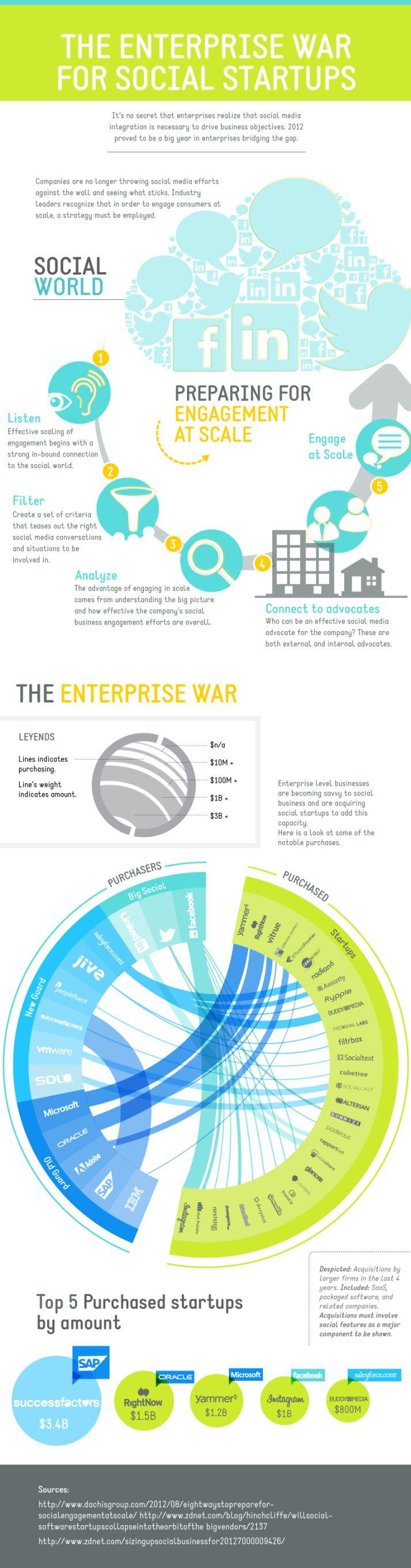The enterprise war for social startups #infografia #infographic #socialmedia