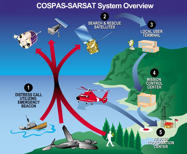 Do you know how a personal locator beacon operates? What form of communication and signaling device is in your pocket when boating in Alaska?