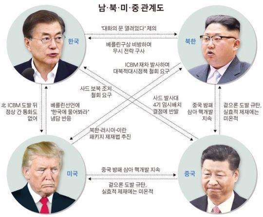 끝내 대답없는 북한… '코리아 패싱' 위기 앞에 선 문재인 정부 : 네이버 뉴스