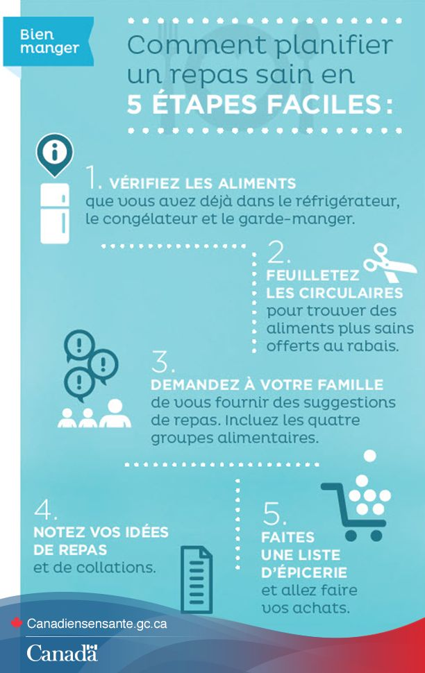 Cinq étapes faciles pour planifier des repas sains. À vos marques, prêts, partez! http://www.canadiensensante.gc.ca/eating-nutrition/healthy-eating-saine-alimentation/planning-planifier-fra.php