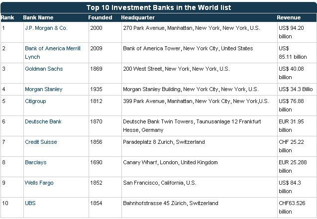 top 10 biggest investment banks