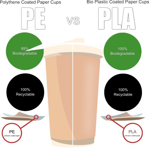 Printed Paper Cups with PE Paper is 99% Biodegradable and 100% Recyclable