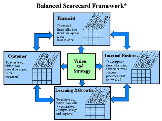 Big Data And The Balanced Scorecard Framework Part I Ii With