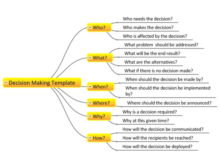 Best Mind Mapping Images On   Mind Maps Decision