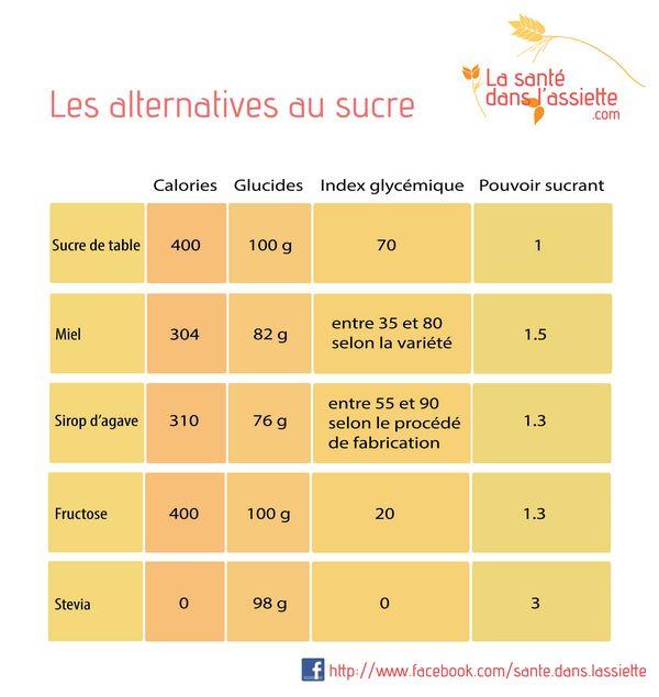 La Santé dans l'Assiette: Fiche pratique - Les alternatives au sucre