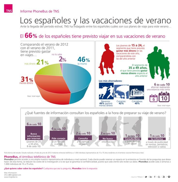 ¿Cuánto planean gastar los españoles en sus vacaciones de verano? http://www.tns-global.es/actualidad/noticias/el-66-de-los-espanoles-tiene-previsto-viajar-en-sus-vacaciones-de-verano(379)/