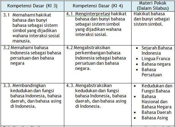 Rpp Ekonomi Kelas Xi Kurikulum 2013 Kurikulum Bahasa Belajar