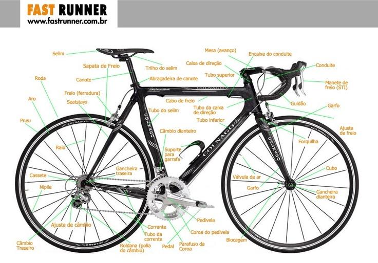 Conheça as partes da sua bike.