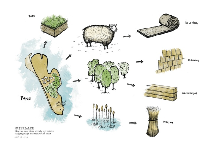 A diagram made for my project on Fanø, illustrating locally available building-materials on the island.
