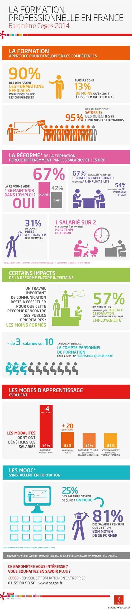 Infographie : la formation professionnelle en France en 2014